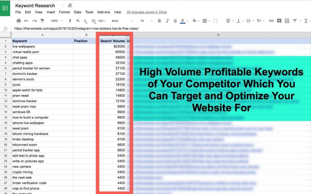 High Volume Profitable Keywords