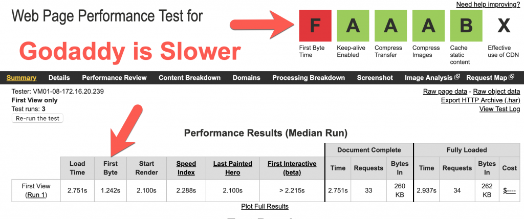 Godaddy website performance test and uptime