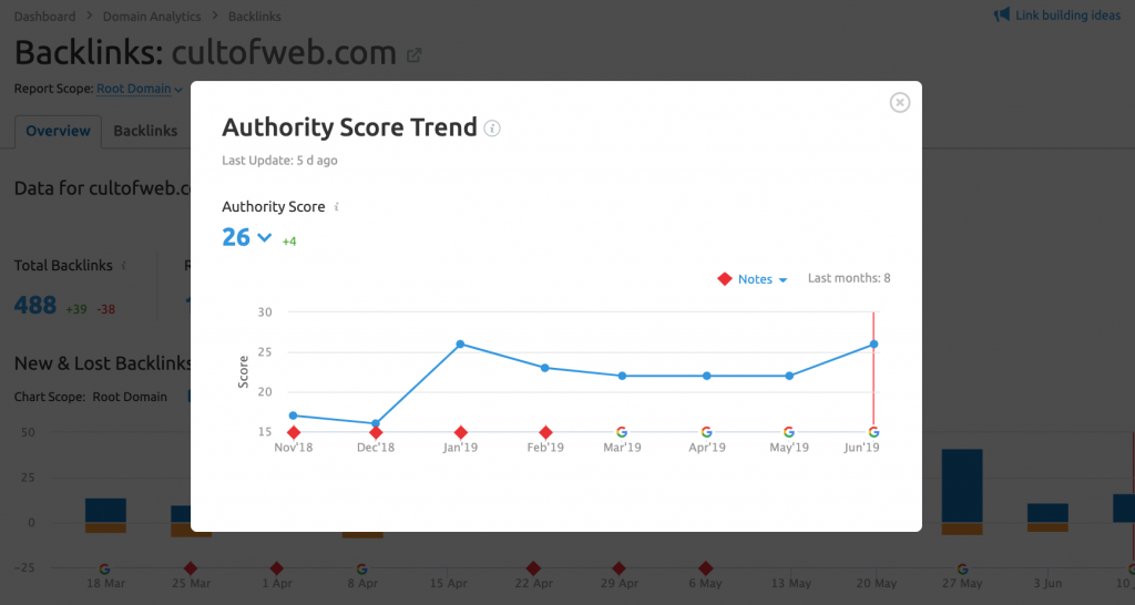 Authority score backlink analytics semrush