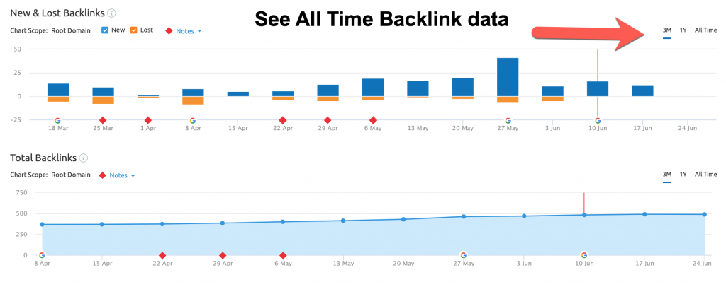 semrush backlink data