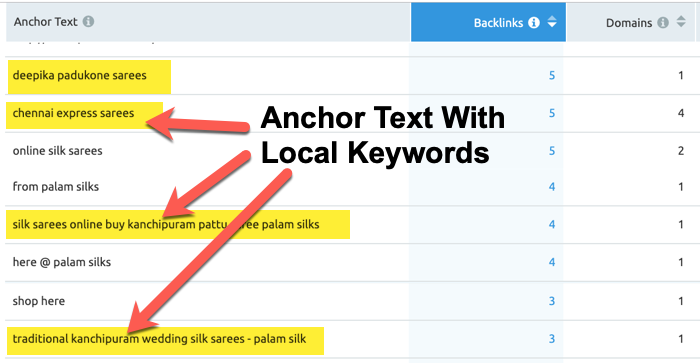Anchor text with local keywords