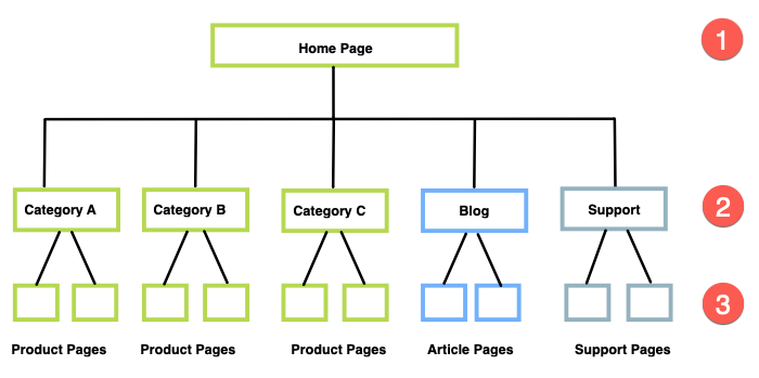 good ecommerce website architecture