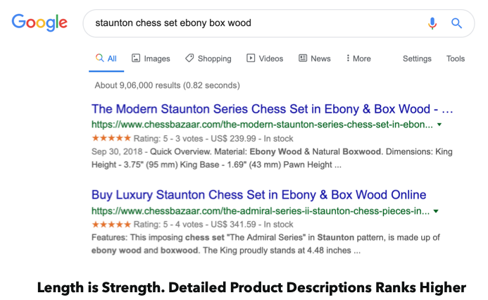 Detailed product descriptions rank higher in search results