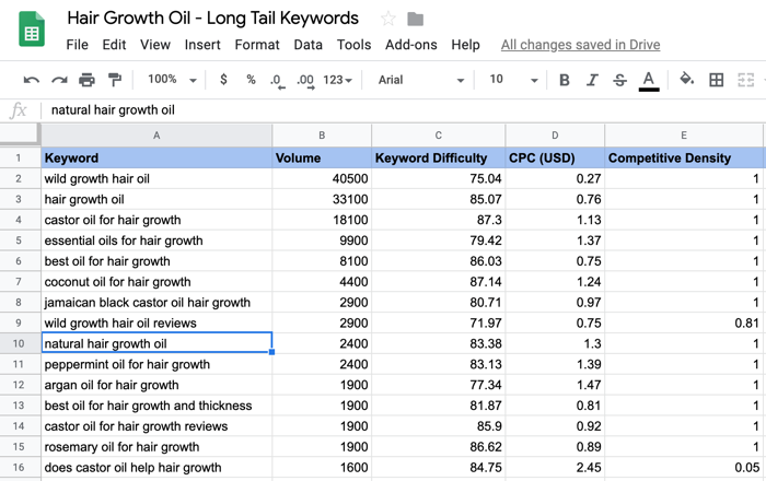 Long tail keywords in ecommerce